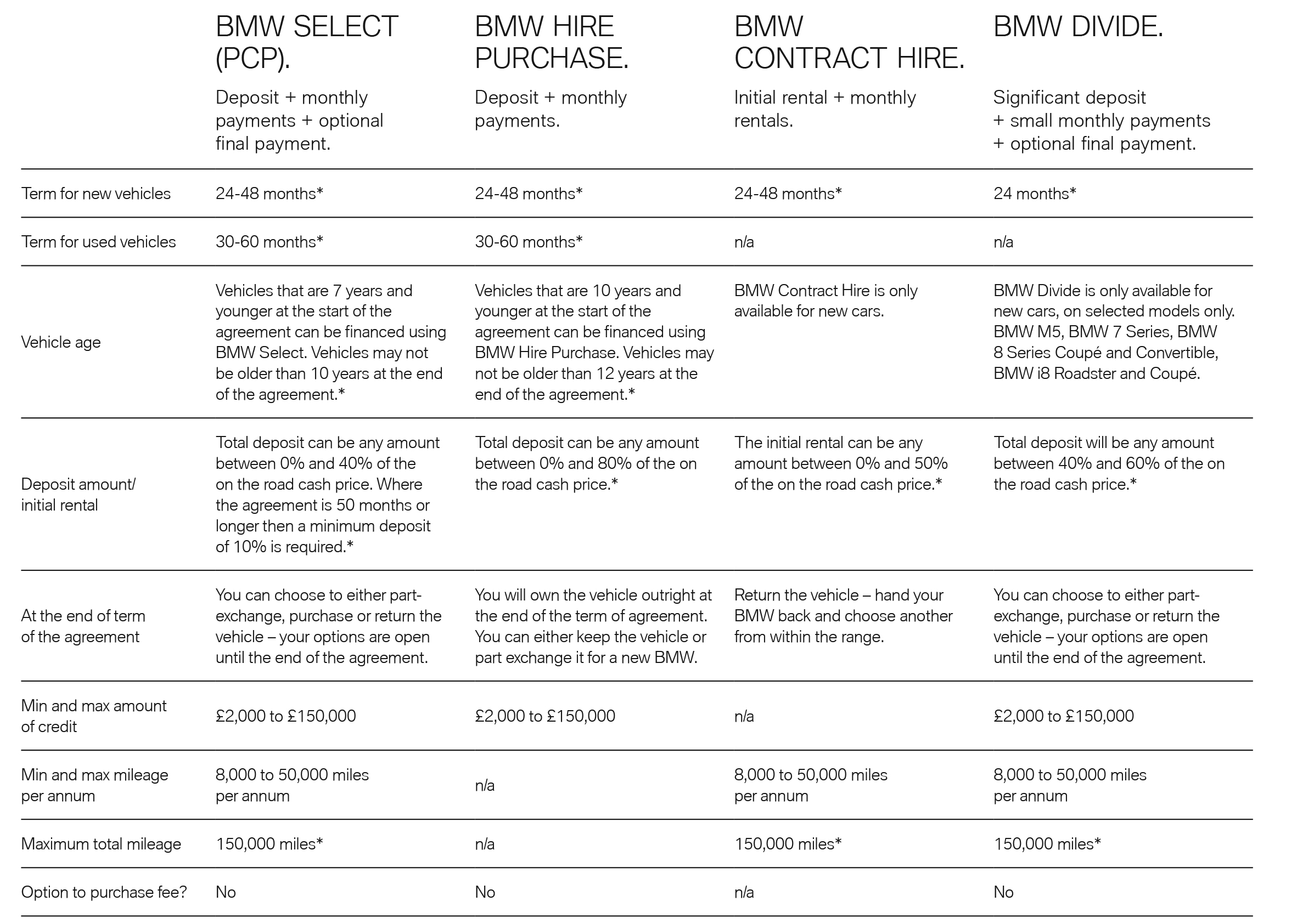BMW FS Product Comparison table